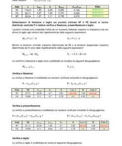 Calcolo capriata legno asimmetrica + solaio legno (NTC 2018) - verifica a flessione, a taglio - excel
